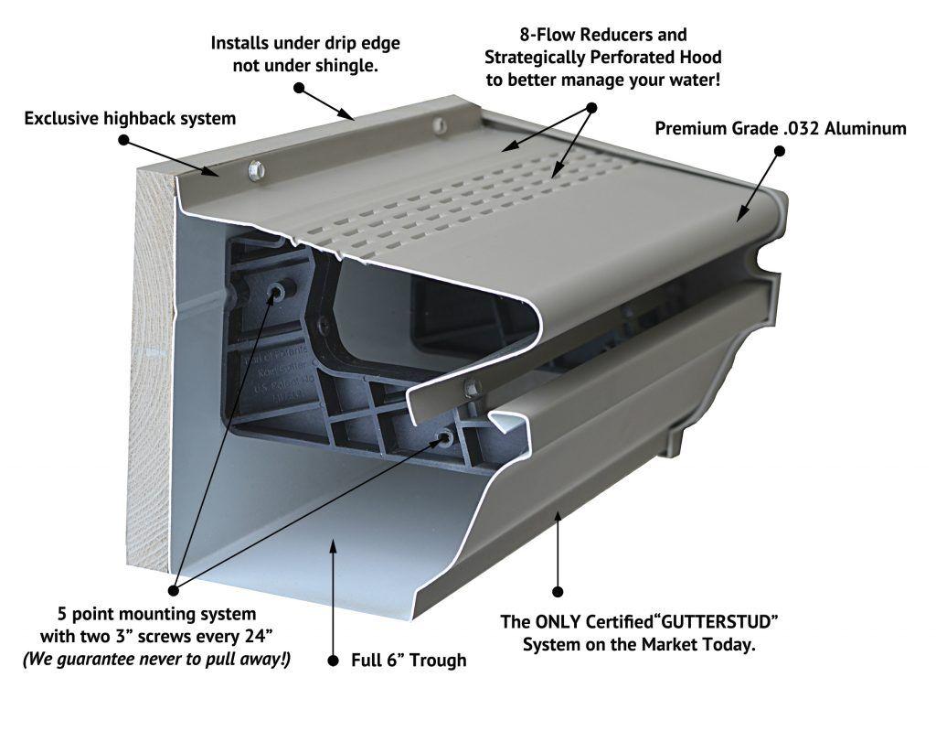 GutterShutter technology explained in a diagram
